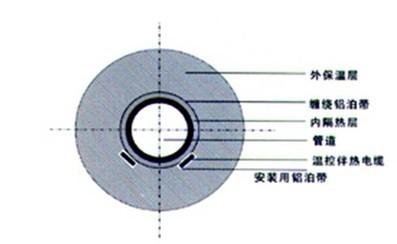 蒸汽管道伴热安装方式及铺设注意事项