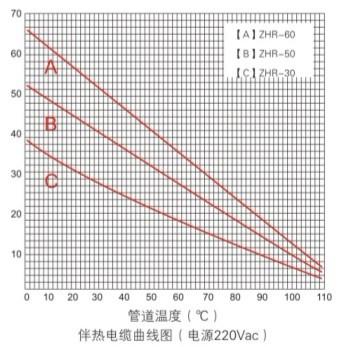 中温电热带