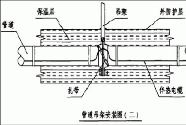 电热带安装方式及示意图