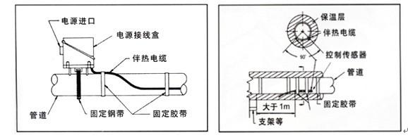 电热带安装温控器传感器监测探头如何放置