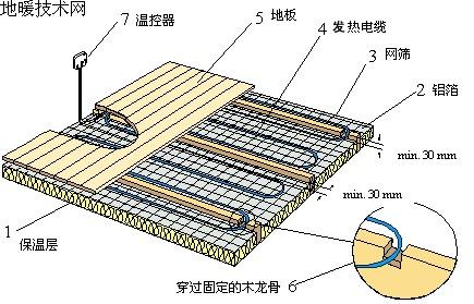 发热电缆电地暖安装步骤